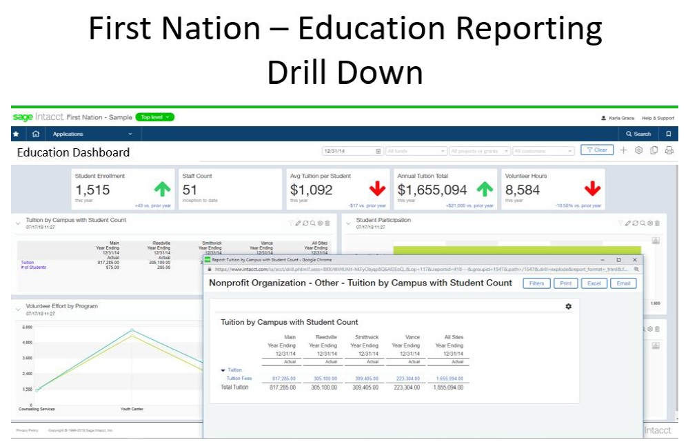 FN Education Reporting Drill Down