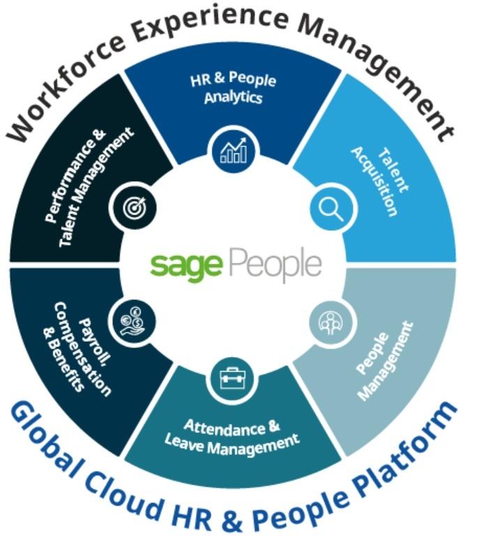 Sage People flow.jpg